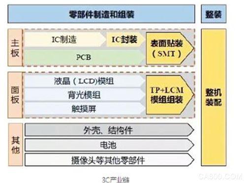 我国3C制造设备行业对数控机床需求将增大