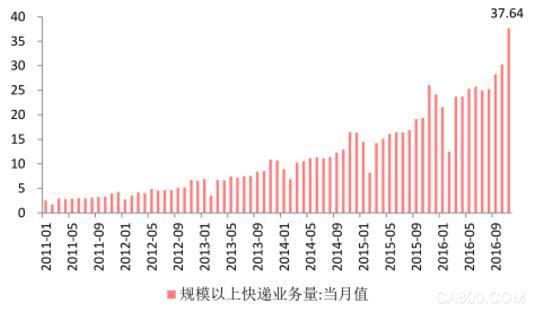 2016年中国包装行业高端化、智能化分析