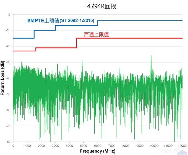 傳輸距離最大化——百通發布最新4K同軸解決方案