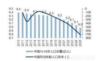 工业4.0世界格局展望之中国自动化发展