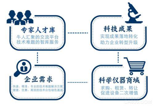 将科技变现,让资源流通——中国科技服务平台邀您进驻!