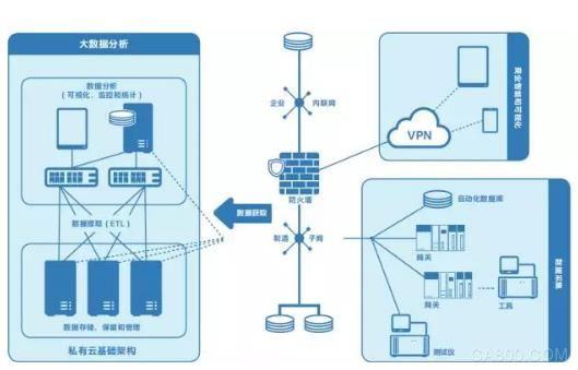 英特尔物联网计划 支持工厂智能制造