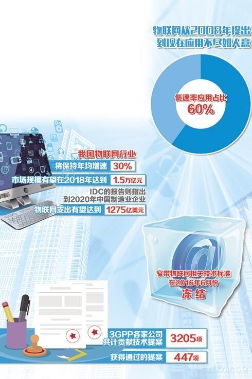 物联网产业将开始实现商业应用