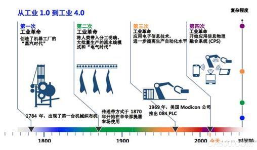 要想理解工业4.0不那么容易