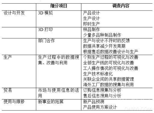 日本智能工厂发展怎样