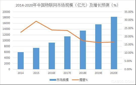 让IC China和集邦咨询告诉你关于正在崛起的物联网产业所发生的一切!
