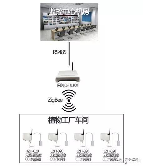 无线及有线产品在植物工厂现场监测的应用