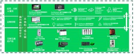 施耐德电气EcoStruxure Grid全新升级 赋能电网数字化,助力中国世界级配电网建设