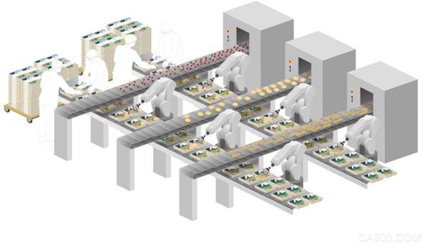 协调机器人有效解决食品行业劳动力短缺问题