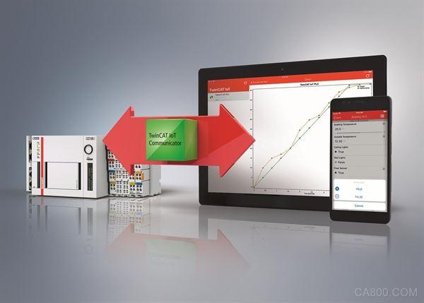 輕松、安全地將過程數據傳輸到移動終端設備