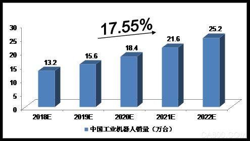2018-2022年中国机器人制造的预测分析