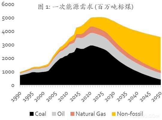 《中国可再生能源展望2018》:逐步取消可再生能源补贴 避免过度投资!