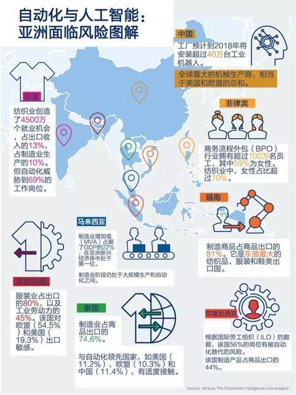联合国的报告说,对亚洲国家而言自动化与人工智能是双刃剑