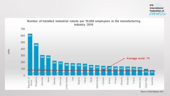 韩国工业机器人渗透率奇高 主要分布在电子产业和汽车制造业