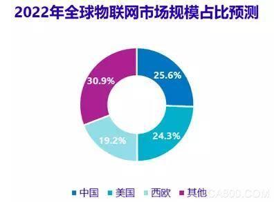 复合年增长率为13.6% 2022年中国将成最大物联网市场
