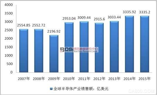 全球IGBT半导体产业市场规模及销量统