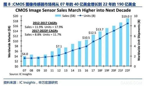2018年CMOS传感器行业研究报告,预计市场将达到190亿美金