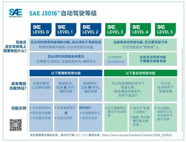 "SAE发布""驾驶自动化等级""可视化图表更新版"