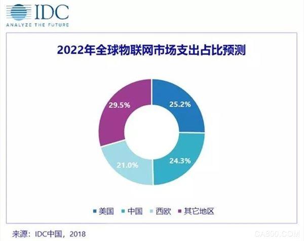 2022年中国物联网市场支出将达2500亿美元