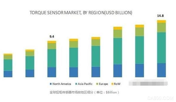 2018年全球扭矩传感器市场规模94亿美元 2024年有望增长到148亿美元