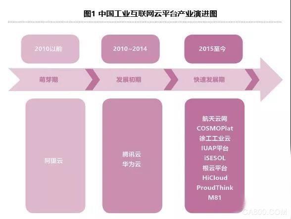 概述:中国的工业互联网平台发展