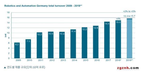 刷新历届最高纪录 2018年德国机器人自动化销售额达到150亿欧元