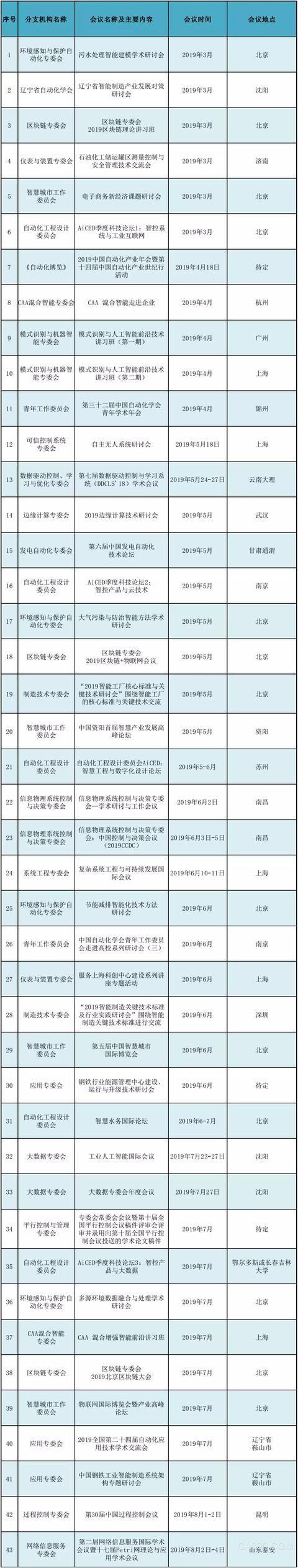 2019年中国自动化学会分支机构重点学术会议