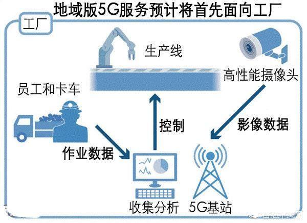 """推动智能工厂建设进程 日本将面向工厂开放""""地域版5G"""""""