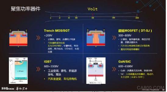 """华虹宏力:功率半导体拥抱电动汽车""""芯""""机遇的两大要诀"""