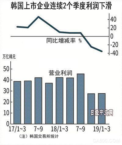 韩国半导体、汽车、钢铁、造船和化学等多领域企业1季度利润大减 对华出口低迷