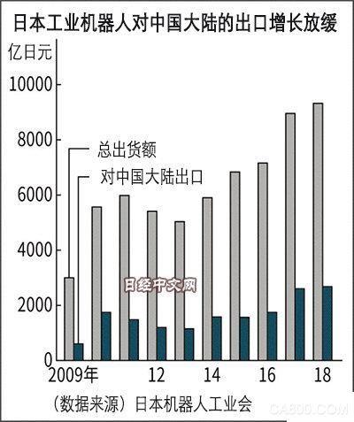 2018年日本工业机器人订单额创历史新高 今年订单额或减少2.3%