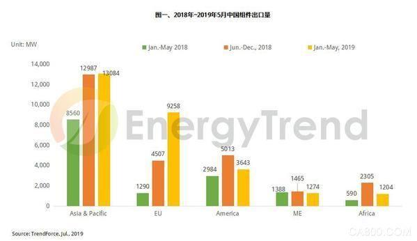 2019年第三季全球光伏组件需求暂时放缓 全年仍有望突破120GW
