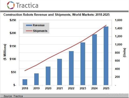2025年全球建筑机器人市场规模将达2.26亿美元