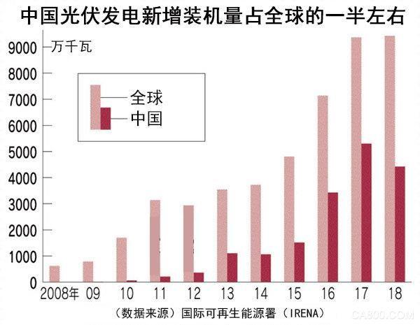 补贴减少后,为求生存中国光伏面板厂商开始重视技术研发