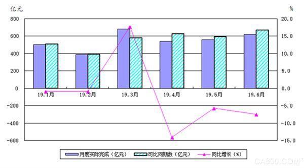上半年 国内机床工具行业累计营收同比降低2.3%