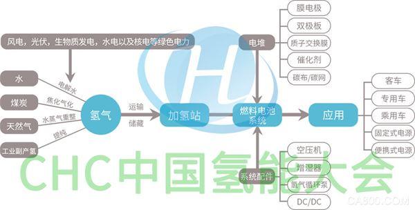 CHC 2019中国(国际)氢能创新与发展大会暨展览会