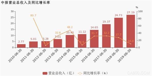 汇川2019上半年财报:变频器类产品营收13.3亿 占比49.1%