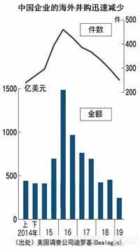 上半年中国企业海外并购额锐减42%