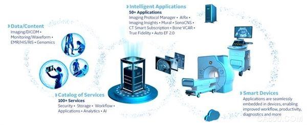紧跟飞利浦、西门子步伐 GE医疗推出数字医疗智能平台