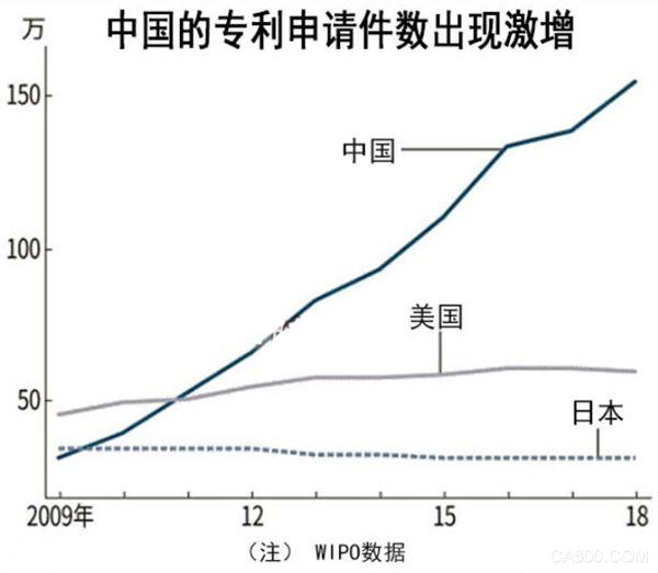 2018年中国申请专利154万件 连续8年排在首位