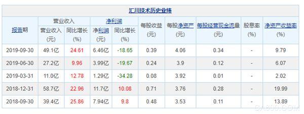 汇川技术前三季净利润6.46亿元 同比下降18.65%