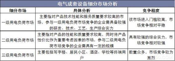 中国电气成套设备行业现状及电气设备发展方向分析