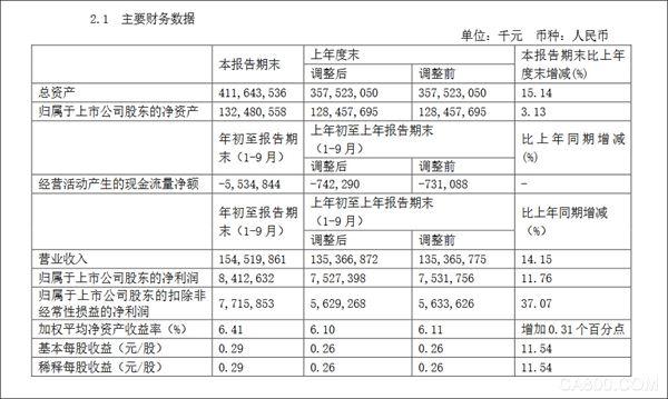 中国中车前三季度净利润84.1亿元 同比增长11.76%