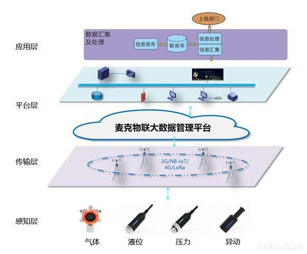 麥克物聯 | 綜合管廊監控系統