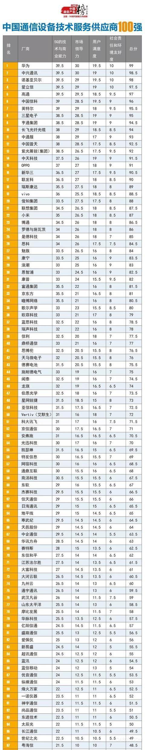 2019中国通信产业榜通信设备商100强出炉
