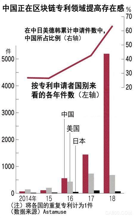 中国区块链专利申请数达美国3倍