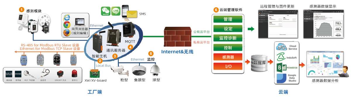 助力工廠快速實現設備上云——泓格科技IIOT(工業互聯網)完整解決方案
