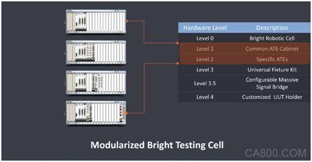 "NI與BrightMachines、工業富聯演繹軟件定義""智""造,釋放IIoT數據價值"