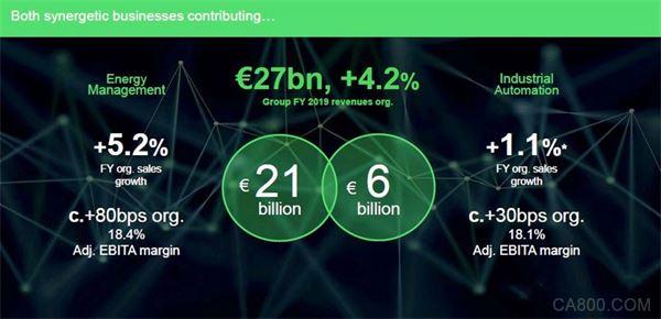 数字化转入佳境 施耐德2019年度关键业务稳健增长
