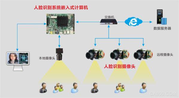 华北工控   嵌入式计算机在社区人脸识别门禁系统中的应用